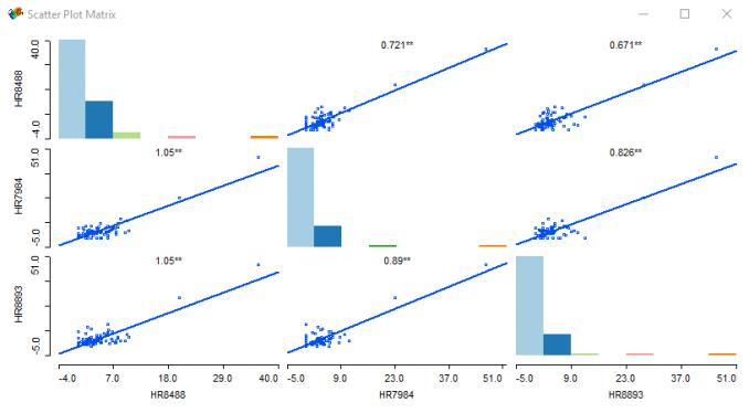 geoda dağılım grafiği matrisi