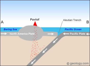 Pavlof Volkanı - levha tektoniği